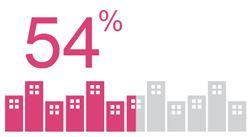 54-percent-skills-gap