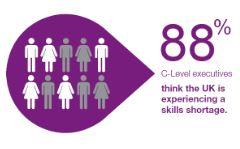 88-percent-skills-gap